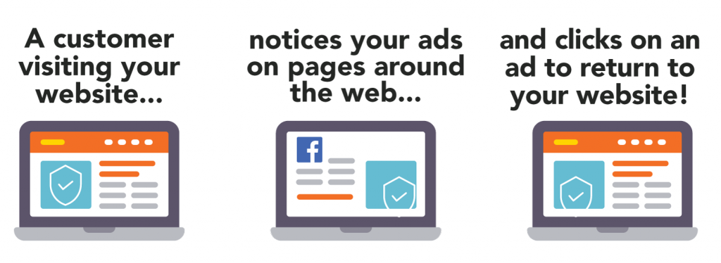 A customer visiting your website notices your ads on pages around the web and clicks on an ad to return to your website!
